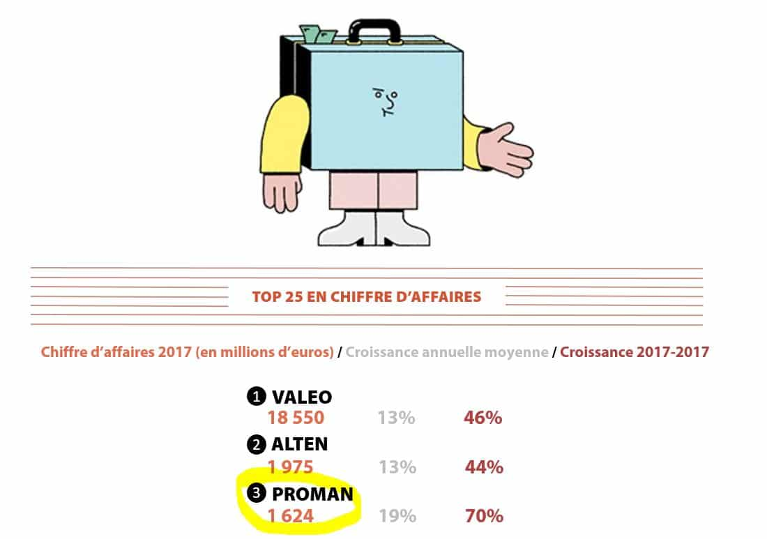 proman-champion-croissance-2019