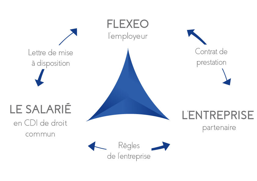 Flexeo : une relation tripartite